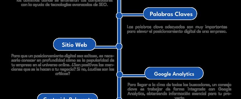 Seis estrategias para mejorar el posicionamiento en Internet 💻💡